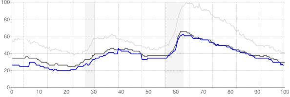 Des Moines, Iowa monthly unemployment rate chart